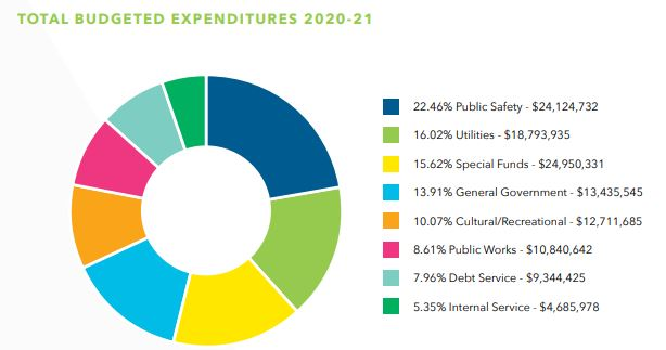 Total-Budgeted Exp